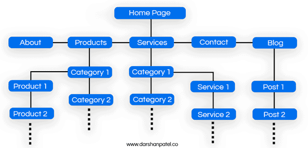13 Essentials of an SEO Friendly Website site structure
